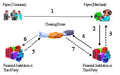 Figure 2 - Check Clearing