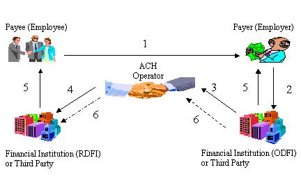 Figure 3 - ACH Credit Clearing