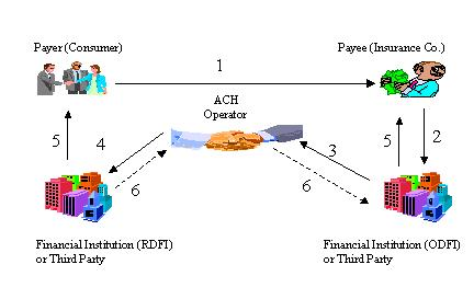 Figure 4 - ACH Debit Clearing