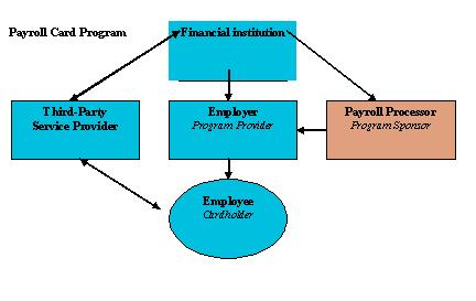 Figure 7 - Open-system Payroll Card