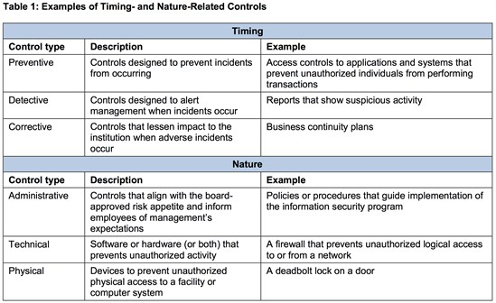 Table 1 - Controls