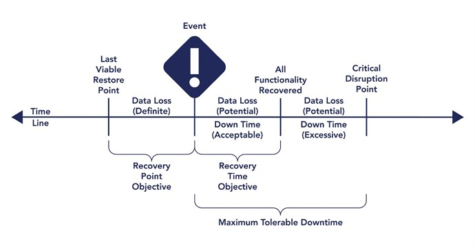 Figure 3 depicts a timeline of recovery objectives relative to an event.   An Event is depicted in the center of the timeline. Preceding the Event, management has to determine the Last Viable Restore Point.   On the timeline, the timeframe between the Last Viable Restore Point and the Event is known as the Recovery Point Objective and the Data Loss during this timeframe is Definite.  The first point after the Event is when All Functionality is Recovered. The timeframe between the Event and the point when All Functionality is Recovered is known as the Recovery Time Objective. During this period of time, there is the potential for additional data loss. Also, Downtime is Acceptable only to the point when All Functionality is Recovered.  The second point after the Event is the Critical Disruption Point.  During the timeframe between All Functionality Recovered and the Critical Disruption Point, there is the Potential for additional Data Loss and Down Time during this period is Excessive.  Finally, the combined timeframe between the Event and the Critical Disruption Point is considered the Maximum Tolerable Downtime.