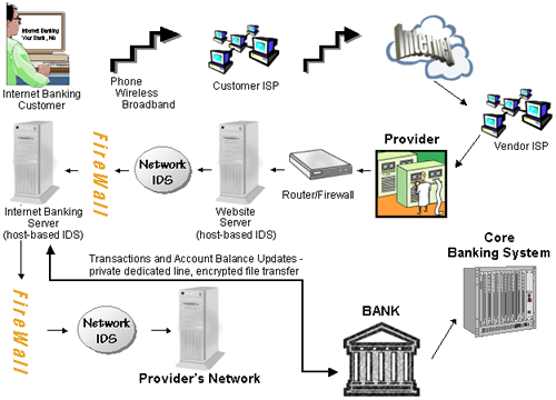 Third-Party Provider Hosted E-Banking Diagram